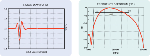 High Frequency Transducers